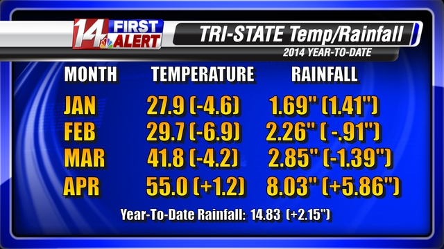 Temp rainfall