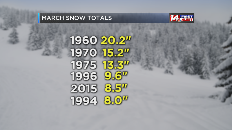 March Monthly Snows Ranked