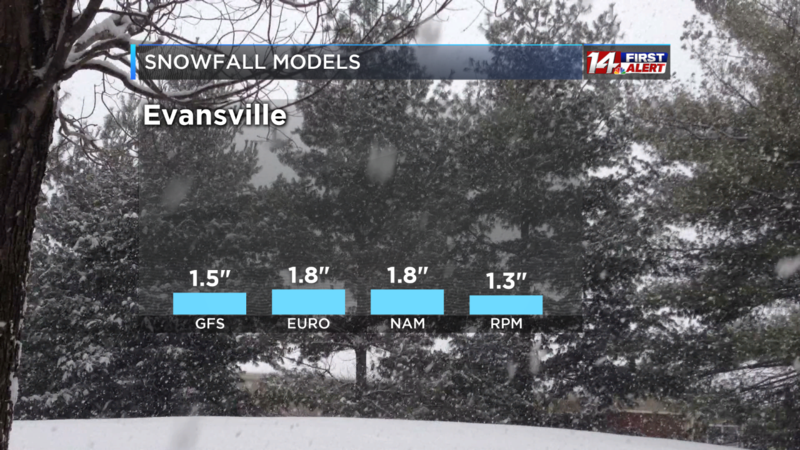 Snowfall Forecast Graph