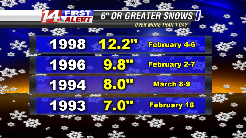 Historic Snow 6 inch or greater