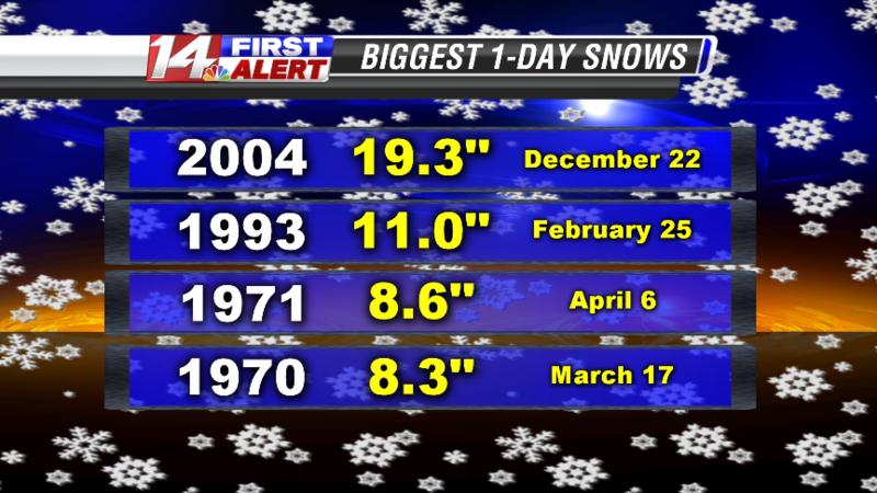 Historic Snows